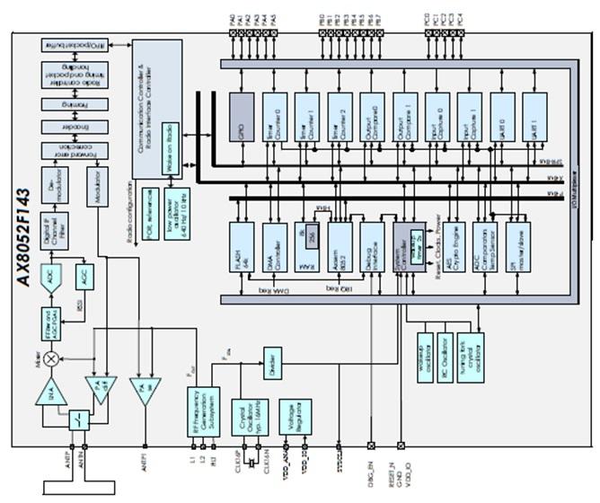 AX8052F143 超低功率RF微控制器