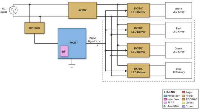 CC2530 Second Generation System-on-Chip Solution for 2.4 GHz IEEE 802.15.4 / RF4CE / ZigBee