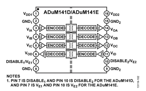 ADum141D/ ADUM141E Robust, Quad Channel Isolator W/ Input Disable & 1 Reverse Channel