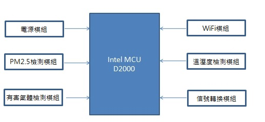 WPI-SMART-HOME-INTEL-D2000-SMART-SENSOR-STRUCTURE