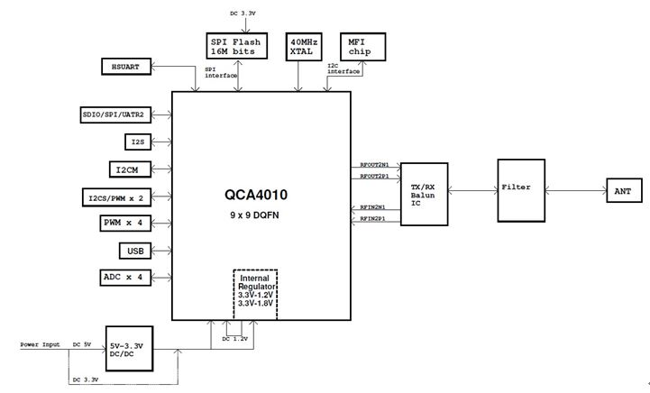 WPI-SMART-HOME-QualcommAtheros-QCA401X-DIAGRAM