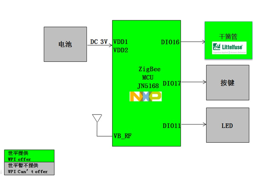 WPI-SMART-HOME-NXP-ZIGBEE-JN5168-DOOR-ALERT-DIAGRAM