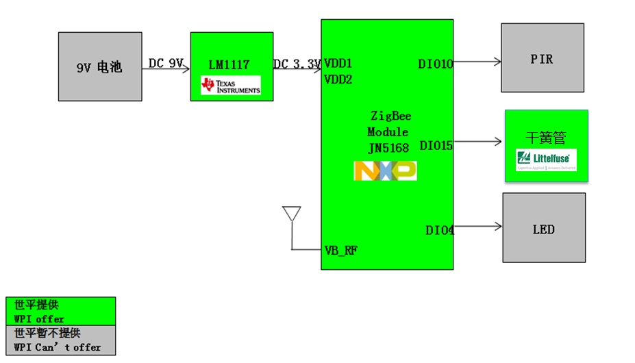 WPI-SMART-HOME-NXP-ZIGBEE-JN5168-MOTION-SENSOR-DIAGRAM