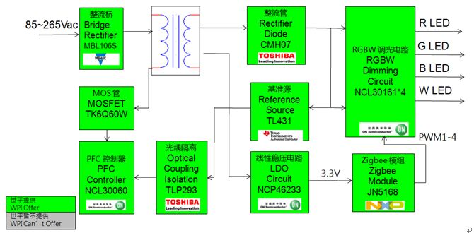 WPI-SMART-HOME-NXP-ZIGBEE-JN5168-RGBW-LED-DIAGRAM