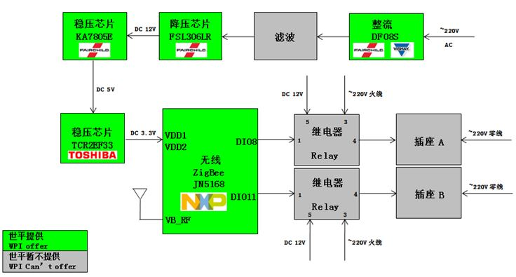 WPI-SMART-HOME-NXP-ZIGBEE-JN5168-SMARTPLUG-DIAGRAM