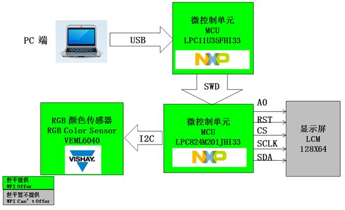 WPI-SMART-HOME-RGB-SENSOR-DIAGRAM