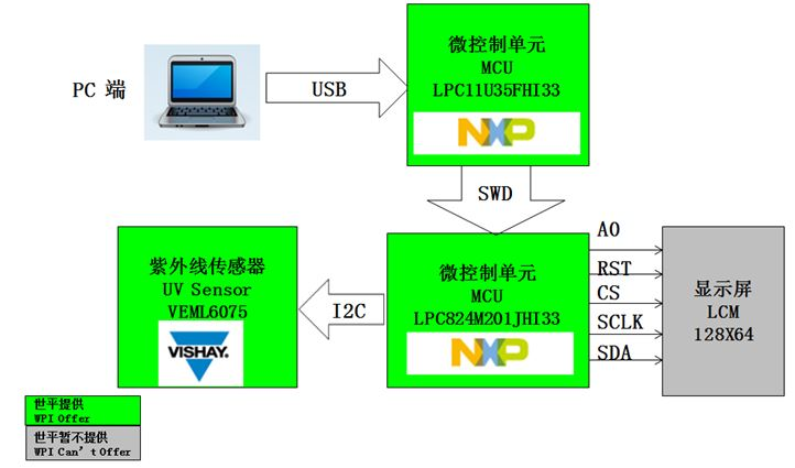 WPI-SMART-HOME-UV-SENSOR-DIAGRAM