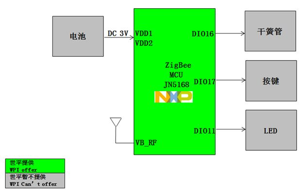 WPI-SMART-HOME-ZIGBEE-DOORSENSOR-DIAGRAM