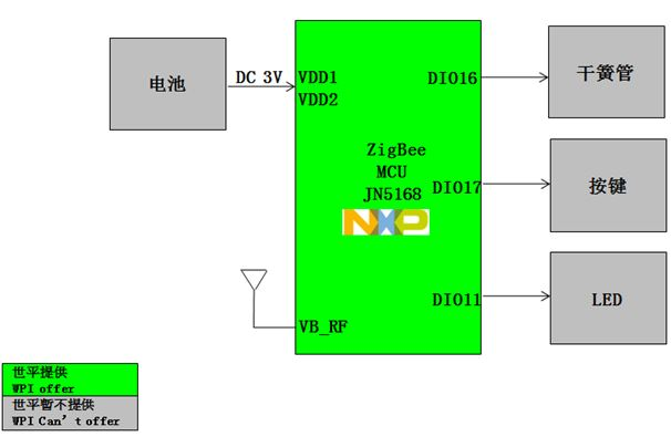 WPI-SMART-HOME-ZIGBEE-SWITCH-DIAGRAM