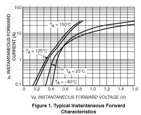NTSV20H120CTG 低正向电压沟槽肖特基整流器