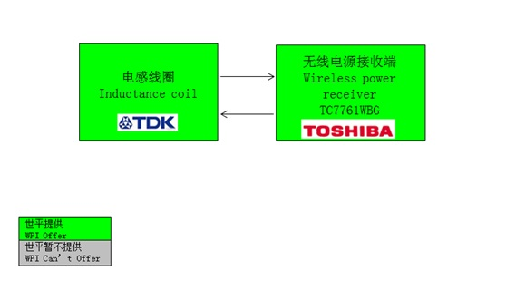 WPI-POWER-TOSHIBA-WPC-RECEIVER-DIAGRAM