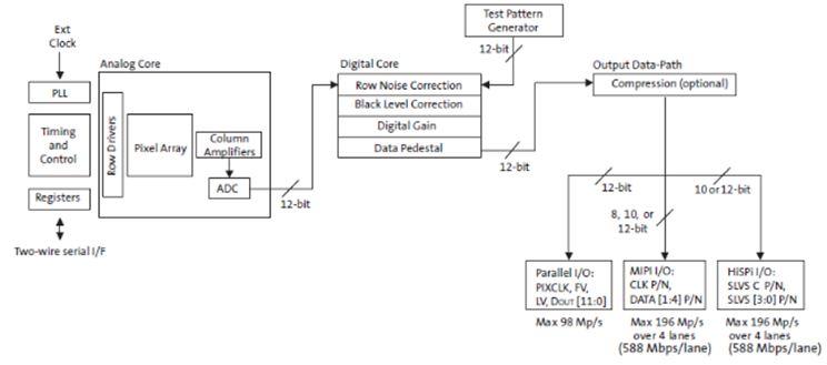 300万画素1/3英寸CMOS影像传感器 AR0330CS