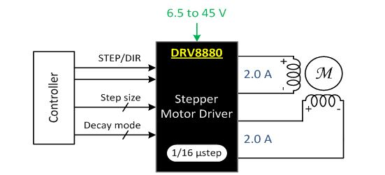 2.0A Bipolar Stepper Driver with STEP/DIR and 1/16 Micro-stepping Indexer DRV8880