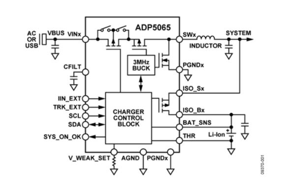 USB charger control ADP5065