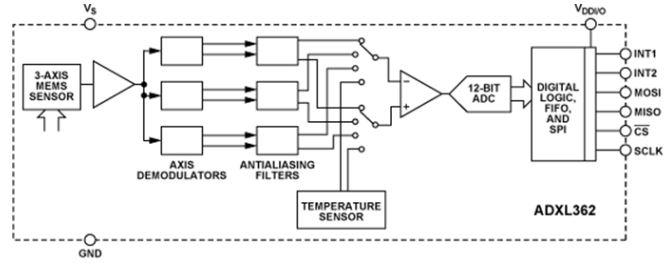MEMS Accelerometers ADXL362