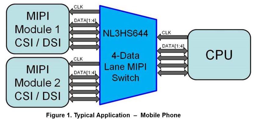 2:1 MIPI D-PHY 四數據通道切換 NL3HS644