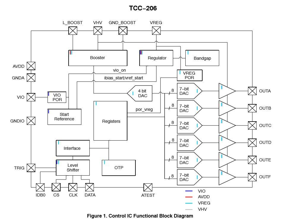 6输出无源可调谐集成电路(PTIC)控制IC TCC-206