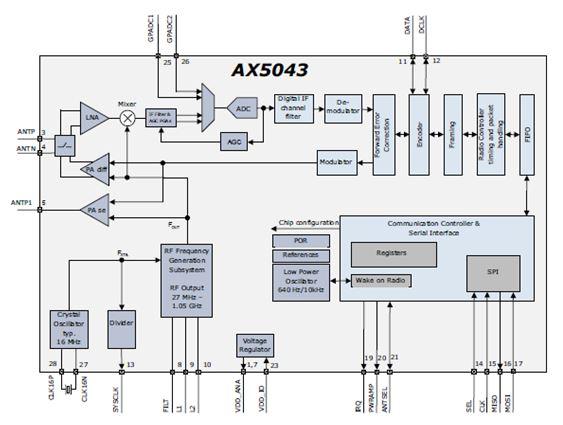 27 至1050 MHz超低功率ASK和FSK窄帶RF收發器 AX5043