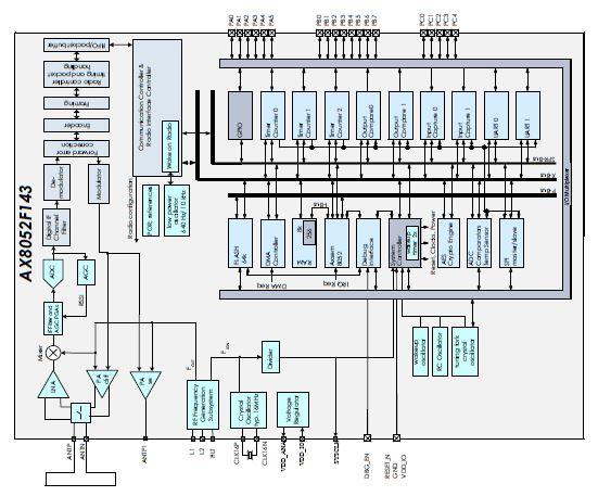 超低功率RF微控制器 AX8052F143