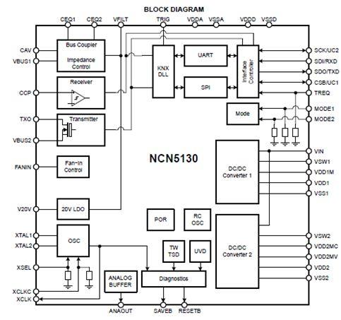 最具特色的KNX双绞线收发器 NCN5130