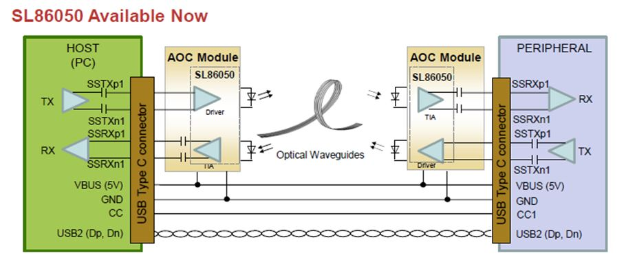 Ultra-Low Power 10 Gbps High Speed Transceiver SL86050