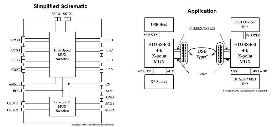 USB Type-C™ Alternate Mode 4x6 Differential Switch HD3SS460