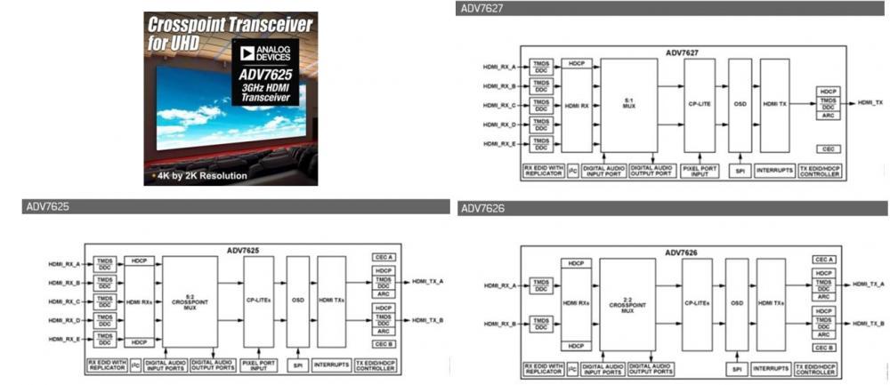 ADI 3GHz HDMI 5:1 收发器,集成屏幕显示 ADV7625/6/7