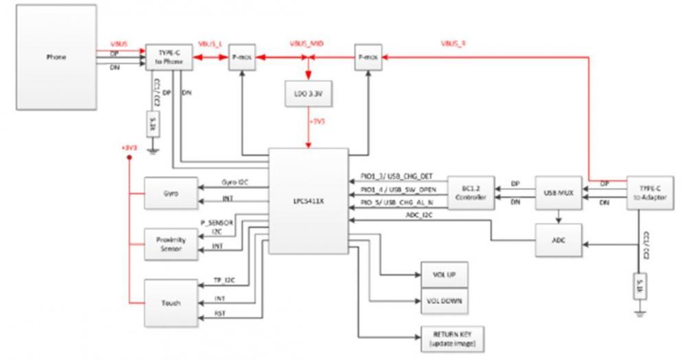 NXP MCU、Magnetometer 、Accelerometer and Gyroscope Sensor LPC5411x / FXOS8700CQ / FXAS21000