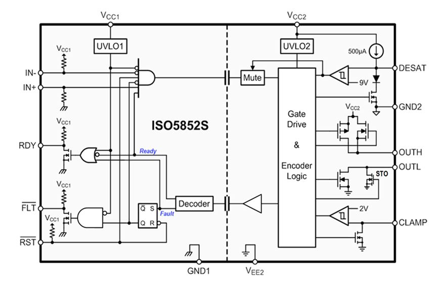 5.7 kVrms Split O/P, Reinforced Isolated IGBT Gate Driver ISO5852S