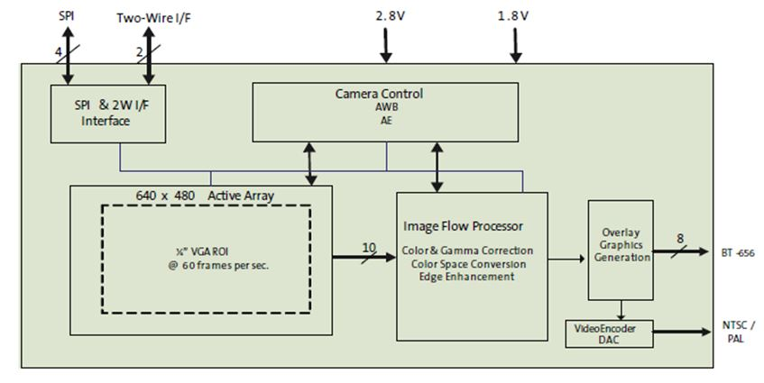 VGA系統單晶片(SOC)汽車圖像感測器 ASX340AT