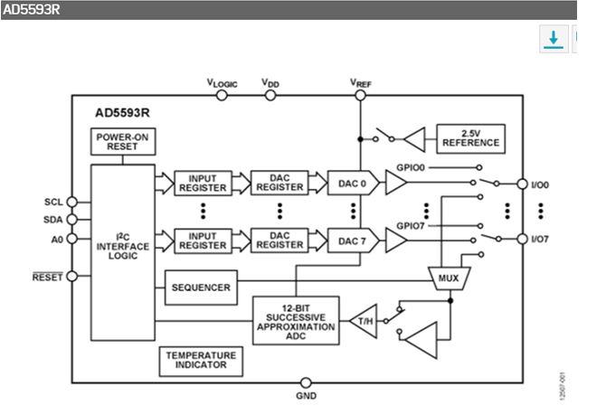 內置片內基準電壓源和I2C介面的8通道、12位元、可配置ADC/DAC AD5593R
