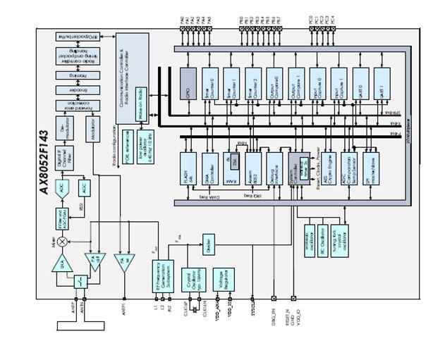 超低功耗RF微控制器 AX8052F143