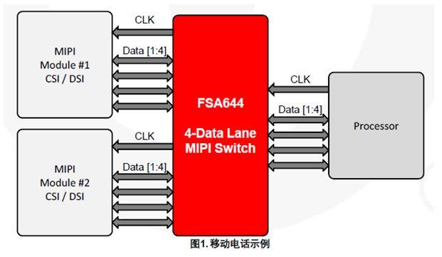 2:1 MIPI D-PHY (1.5Gbps) 4 數據通道開關 FSA644