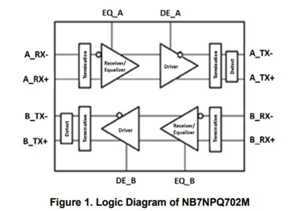 3.3 V USB 3.1双通道Re-driver NB7NPQ702M