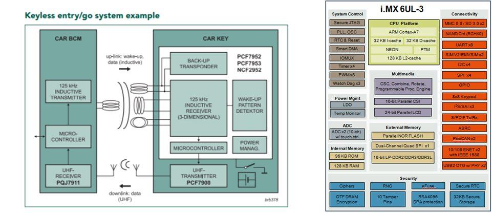 NXP推出 i.MX6 UltraLite 应用于一级车厂之驾驶辅助套件