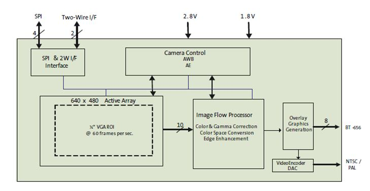 ON VGA系統單晶片(SOC)汽車圖像感測器 ASX340AT