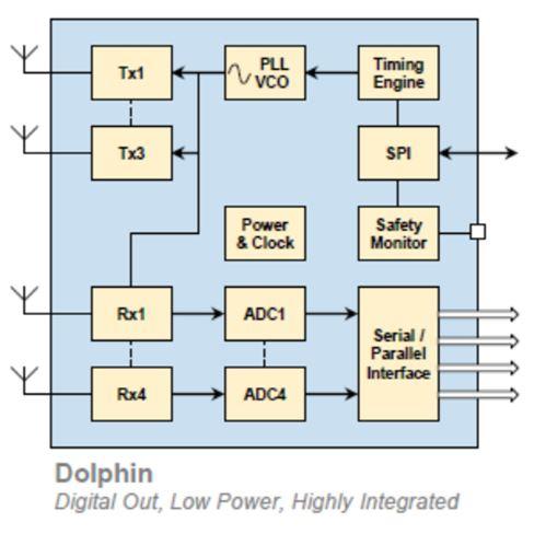 NXP Radar sensor IC TEF8102/8104
