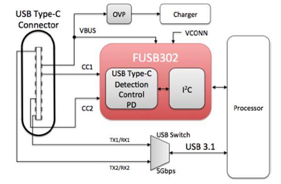 採用 PD 封裝的可編程 USB Type-C 控制器 FUSB302
