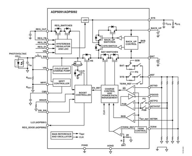 AP5092 集成MPPT、電荷管理功能和輸出電壓監控器的超低功耗能量採集PMU