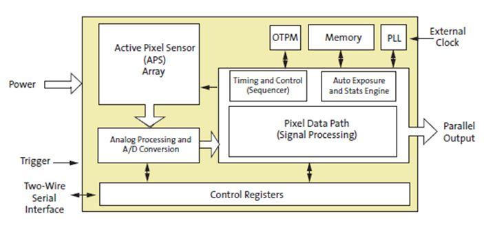 1/3英寸120萬圖元CMOS圖像感測器 AR0130CS