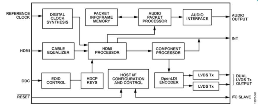 低功耗HDMI至LVDS顯示橋 ADV7613