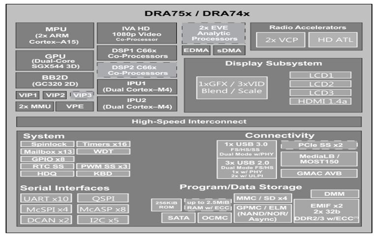 SoC Processor for Automotive Infotainment  DRA756