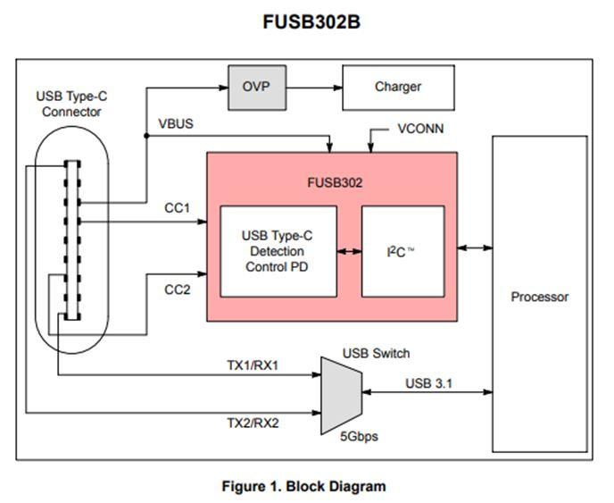 具有供電功能的可編程USB C型控制器 FUSB302B