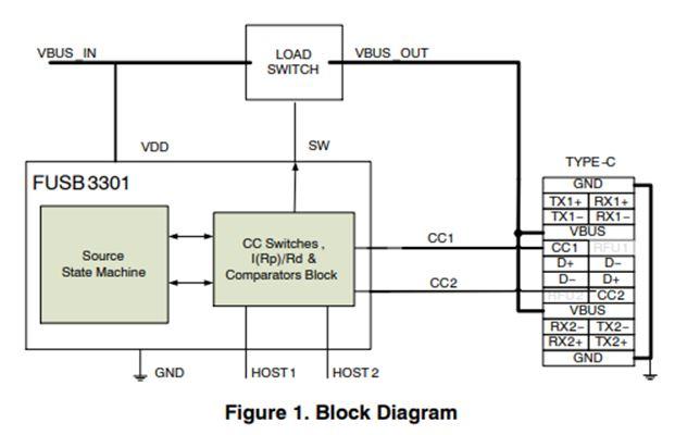 USB Type-C源极控制器 FUSB3301