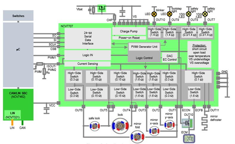 NCV7707 車門模組驅動器
