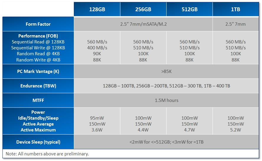 WPI_Micron_M600_details