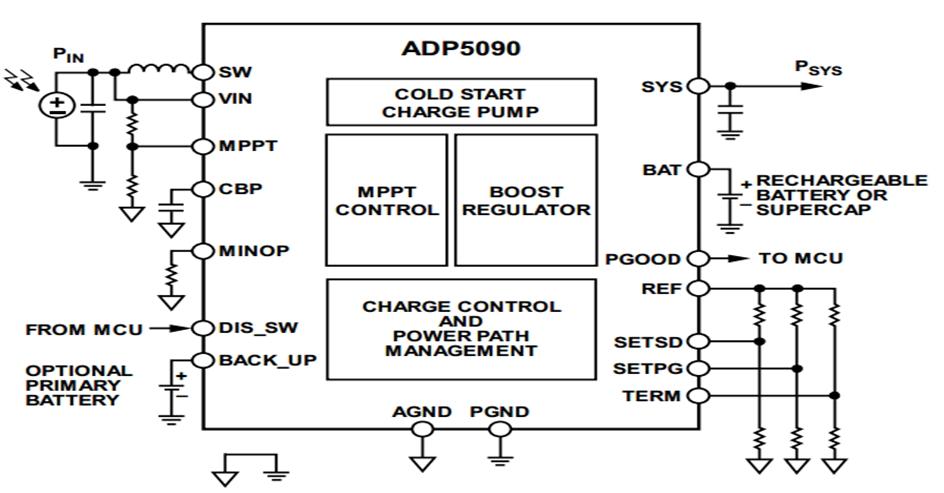 ADP5090
