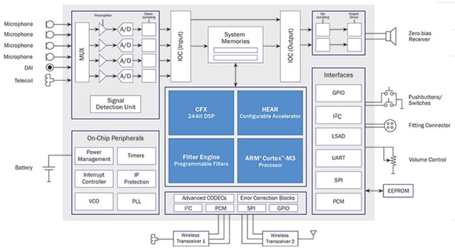 Ezario 7100: 助听器及听力植体设备用可编程数字信号处理器(DSP)