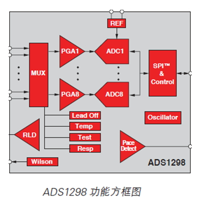 ADS1298 8-Channel, 24-Bit Analog-To-Digital Converter With Integrated ECG Front End