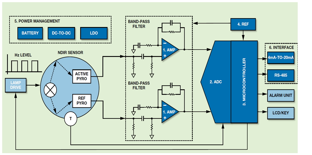NDIR和PID的ADI氣體檢測